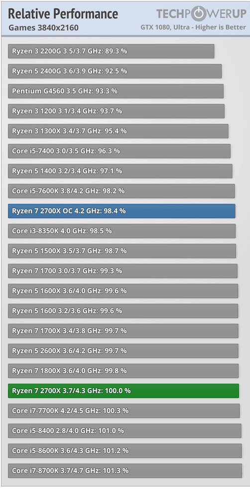 Synthèse performances processeur AMD Ryzen 7 2700X