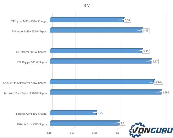 FSP Hyper M85+ 650W 3,3V