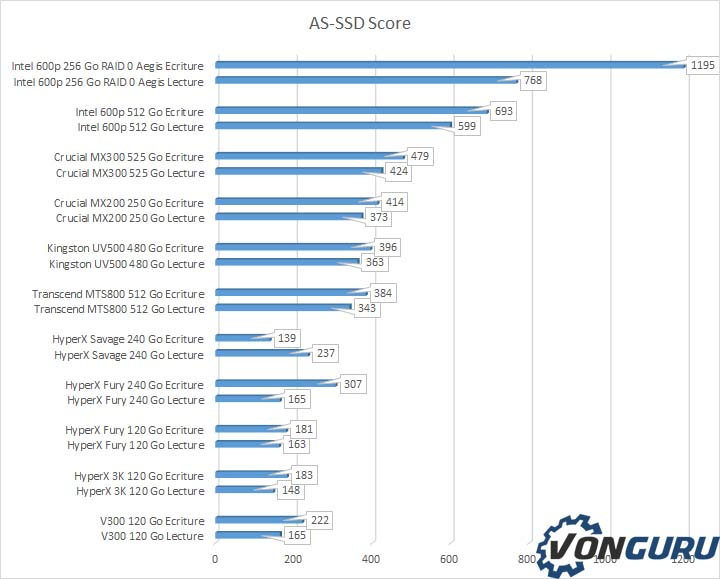 Kingston UV500 480 Go AS-SSD score