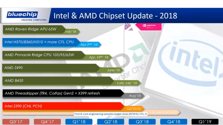 Roadmap AMD Intel 2018