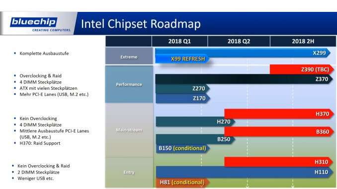 Roadmap Intel 2018