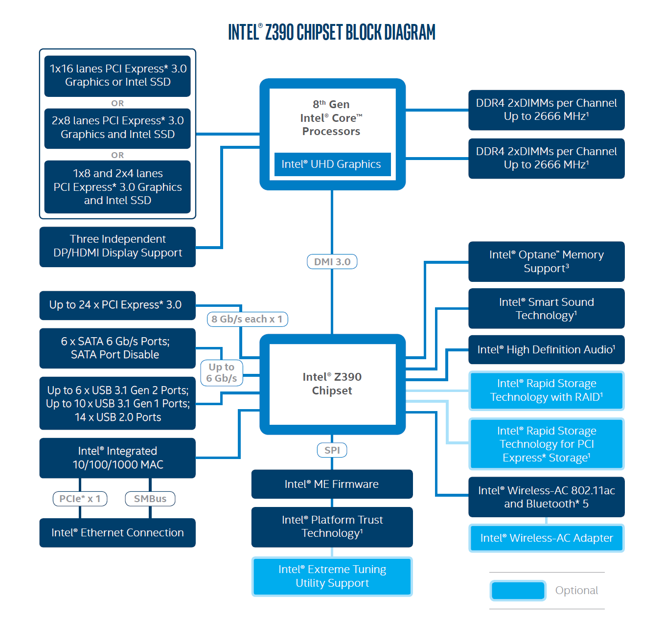 Diagramme du nouveau chipset Z390 d'Intel