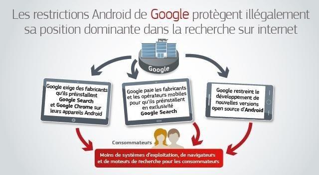 Résumé des accusation de l'UE envers Google