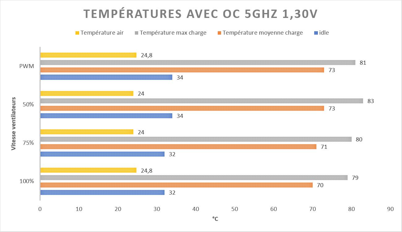 Test AiO Corsair h100i PRO RGB températures OC 5Ghz 1.30V benchmark