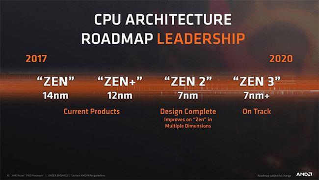 AMD roadmap 2020 CPU 7 nm