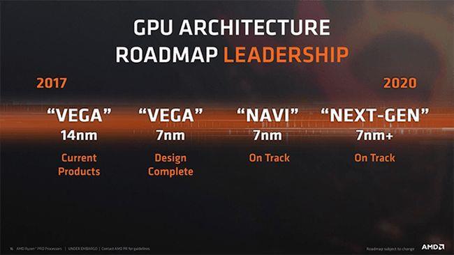 AMD roadmap 2020 GPU 7 nm