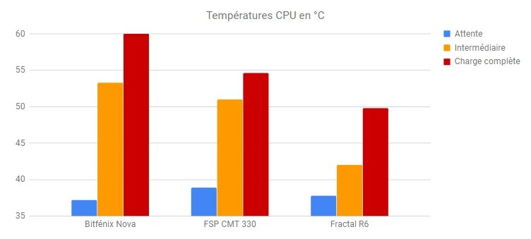 CMT 330 températures