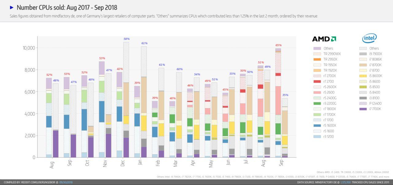 Nombre de CPU vendus à Septembre 2018