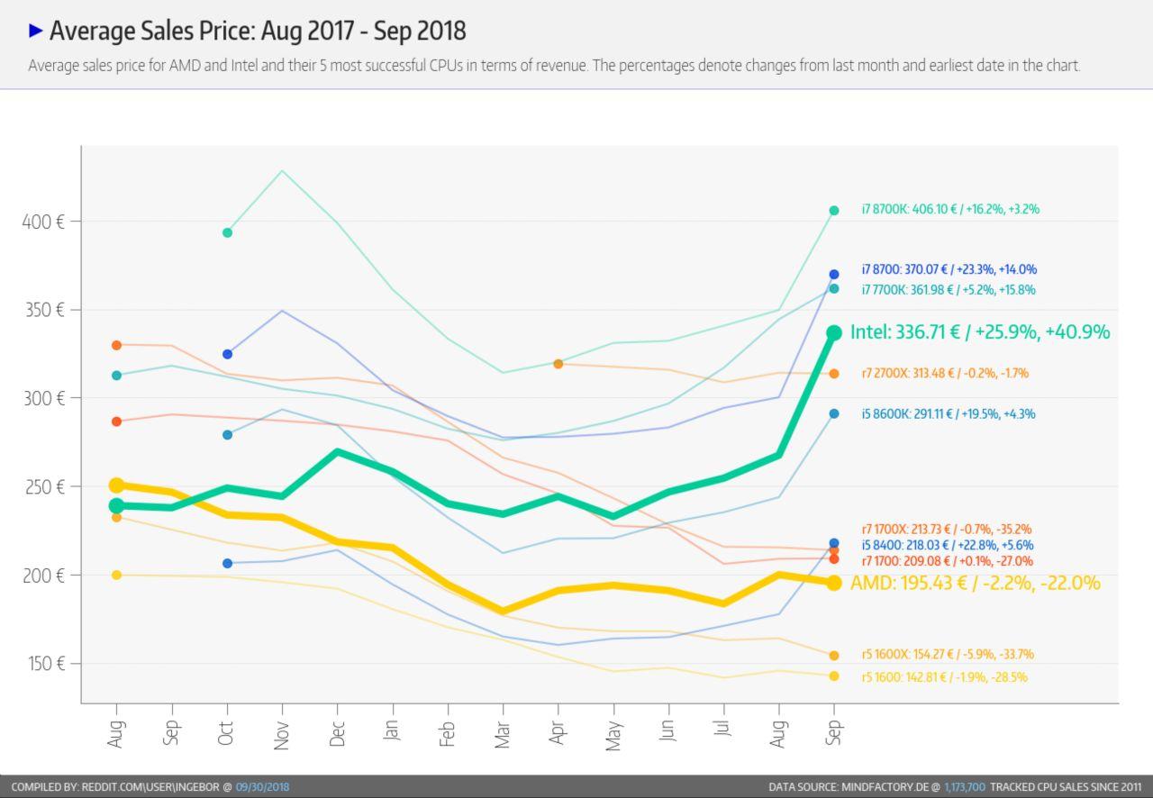 Evolution des tarifs CPU Septembre 2018