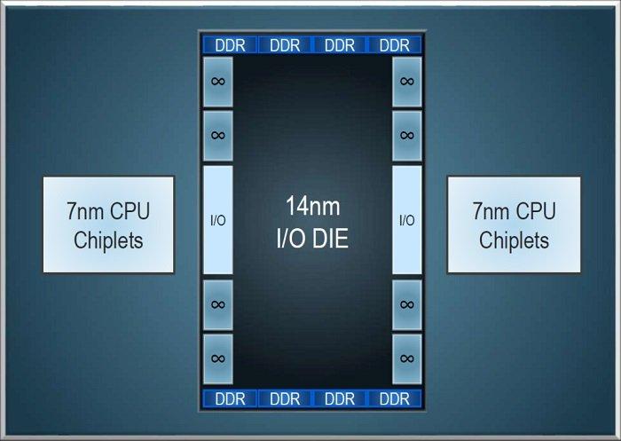 AMD Zen 2 EPYC-ROME
