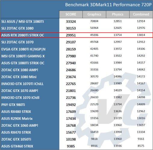 Benchmark avec l'Asus RTX 2080Ti STRIX OC.