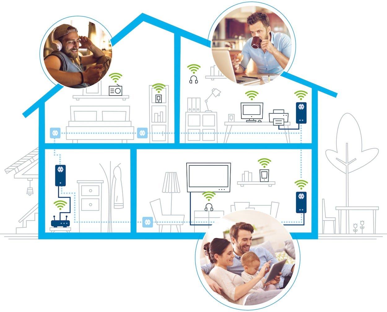 Devolo Multirrom Wi-Fi-550+