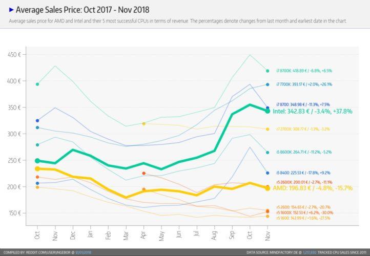 Evolution des tarifs CPU novembre 2018