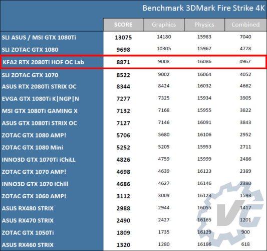 Benchmark KFA2 RTX 2080 Ti HOF OC Lab