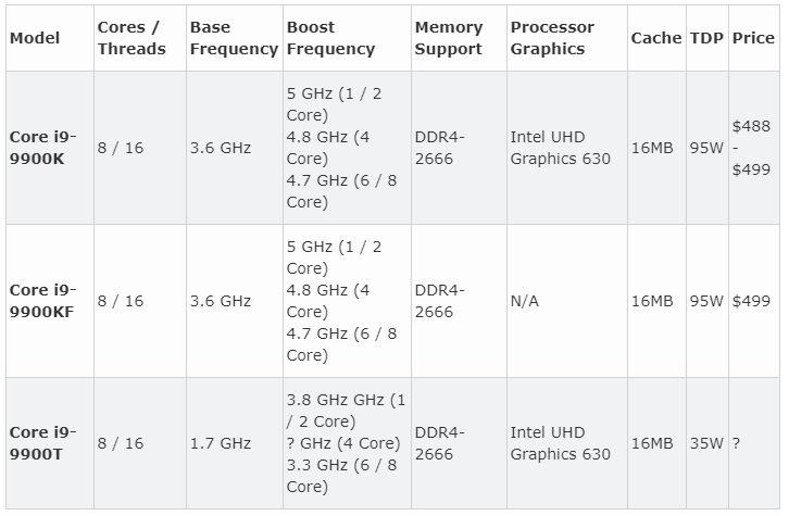 intel i9-9900t