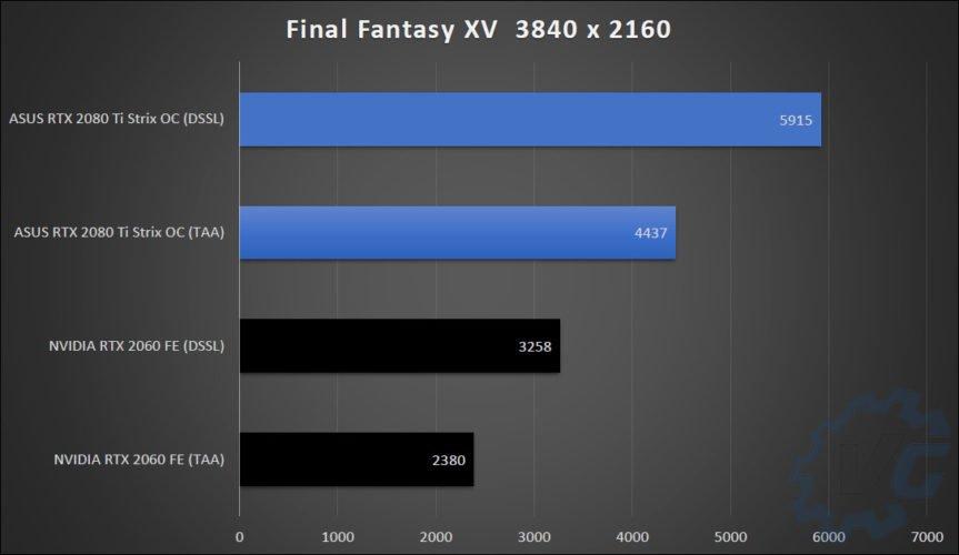 Les résultats des benchs avec la RTX 2060 Founders Edition