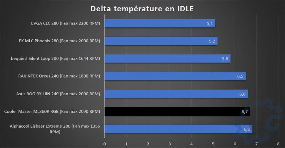 Résultats températures Cooler Master ML360R RGB