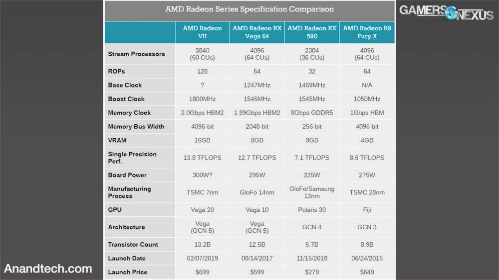 specification-amd-radeon-vii-hardware-vonguru