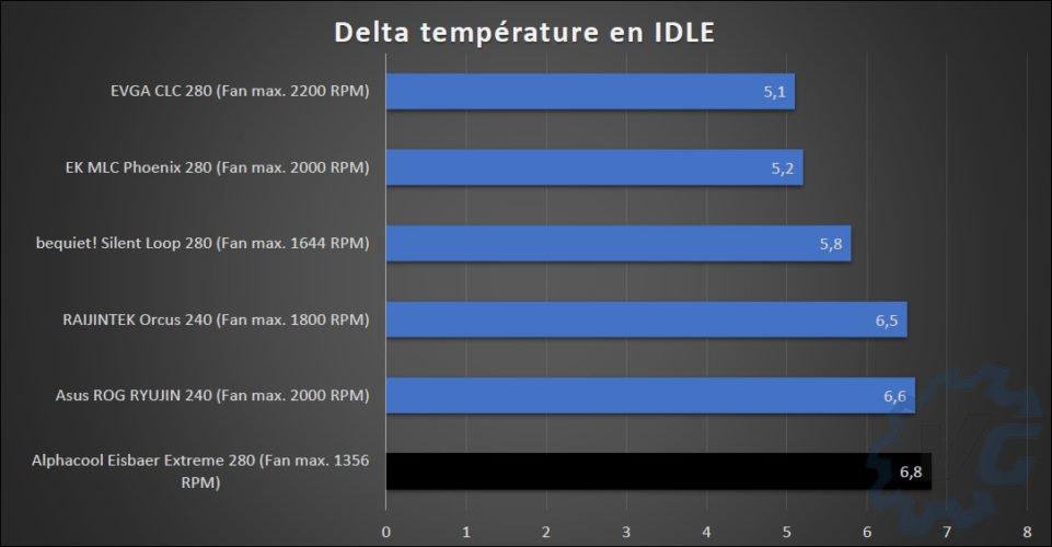 Résultat des températures avec le Alphacool Eisbaer Extreme 280.