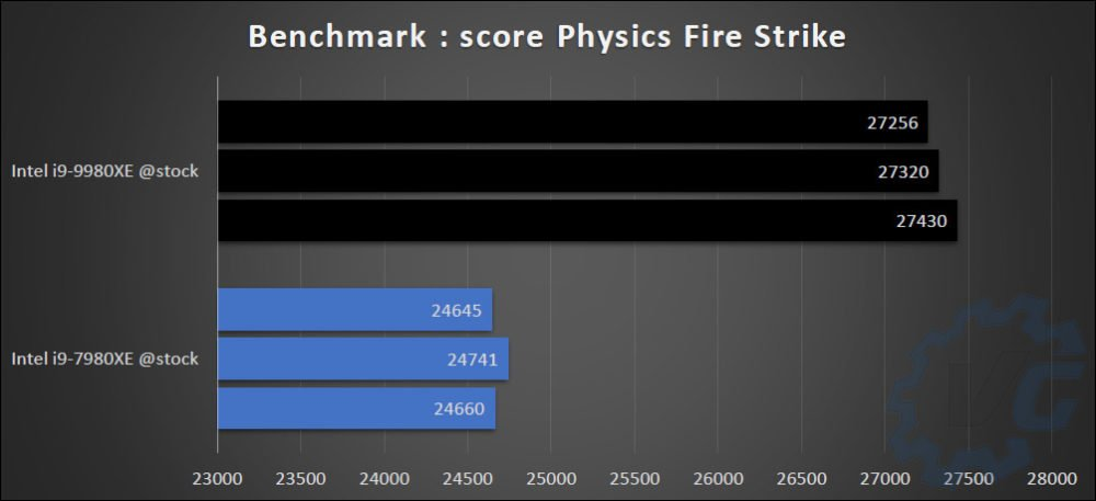 Benchmark comparatif 7980XE et 9980XE