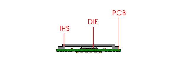 Schéma CPU du IHS et DIE