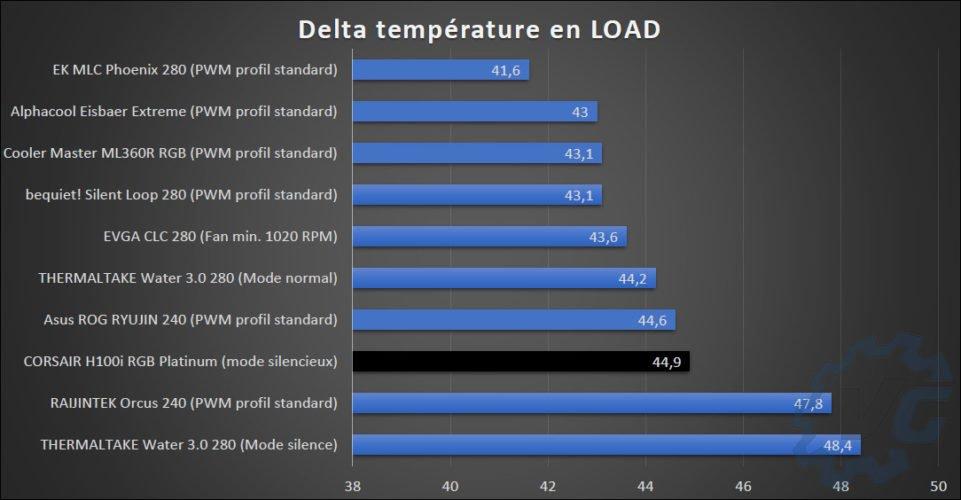 Graphiques des températures du Corsair H100i RGB Platinum SE