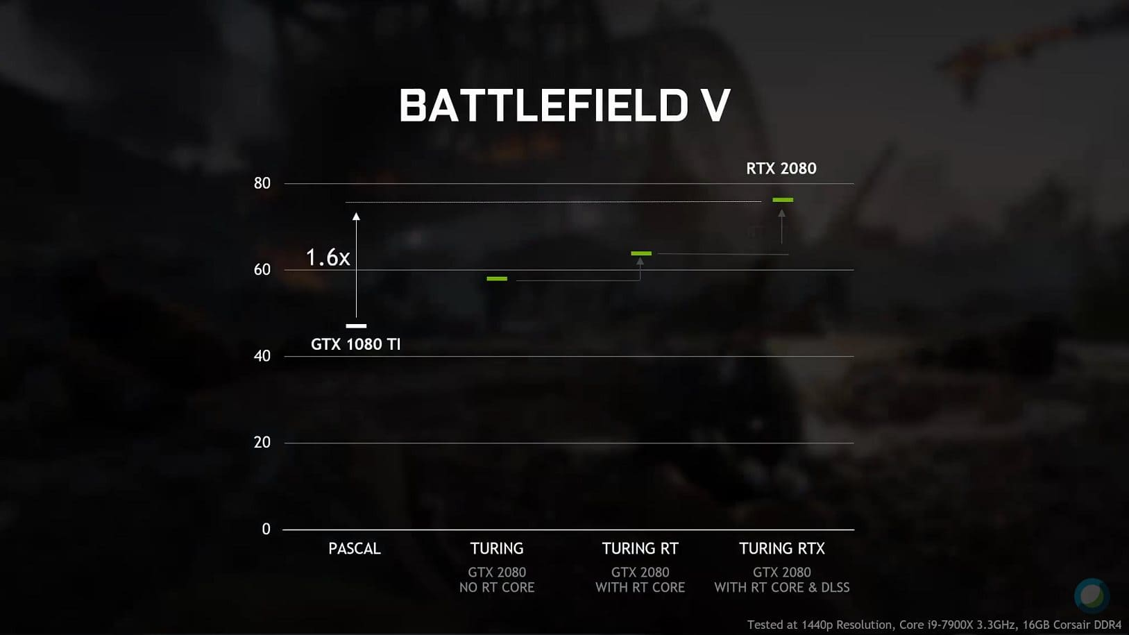 Graphique benchmark Battlefield V Ray Tracing On