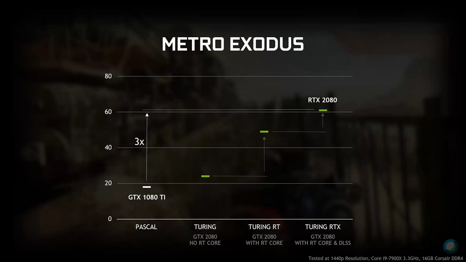 Graphique benchmark Metro Exodus Ray Tracing On