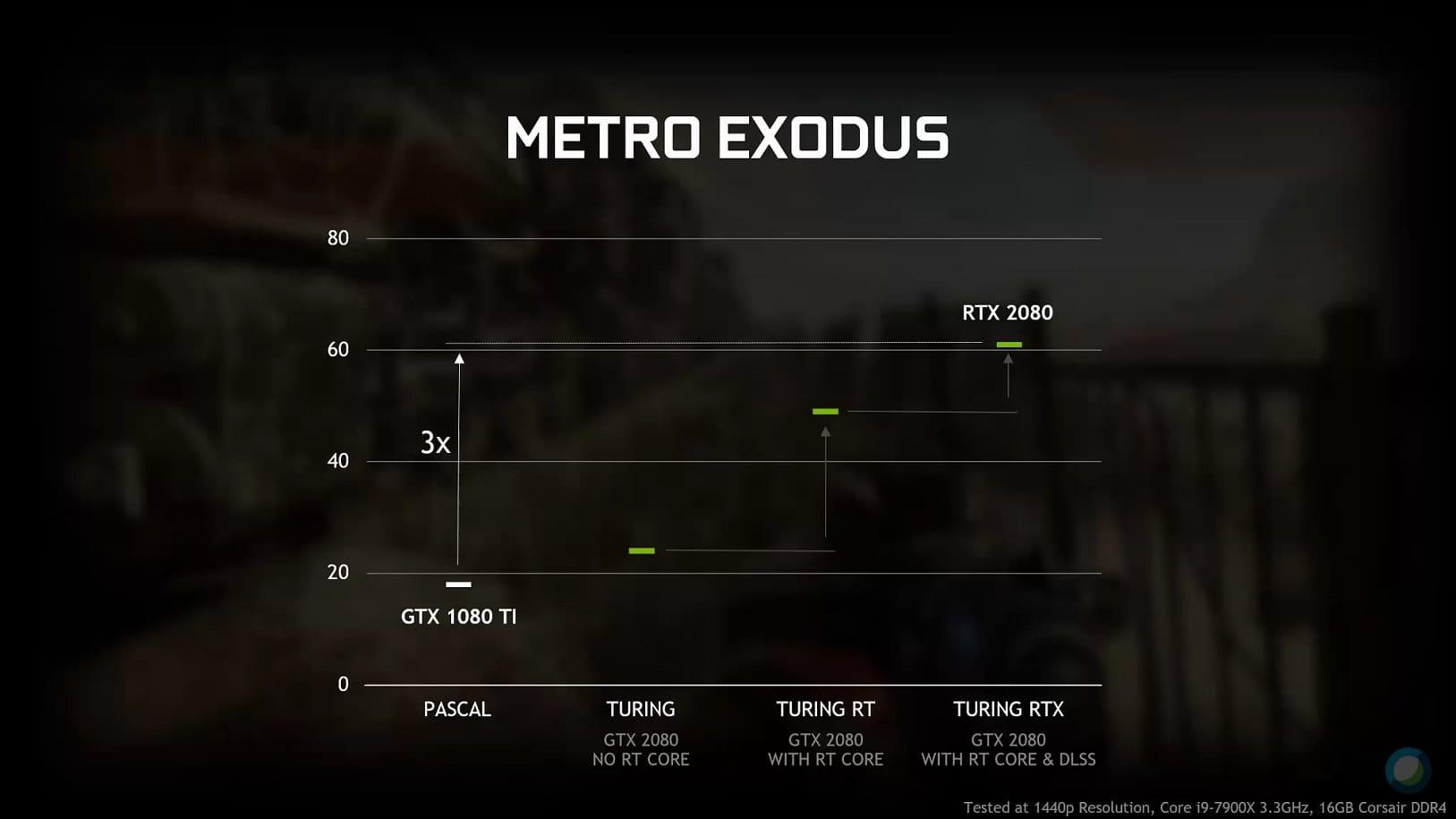 Graphique benchmark Metro Exodus Ray Tracing On