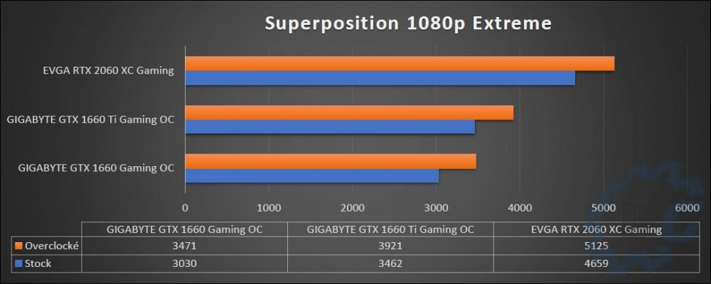 Comparatif 2060, 1660 Ti et 1660