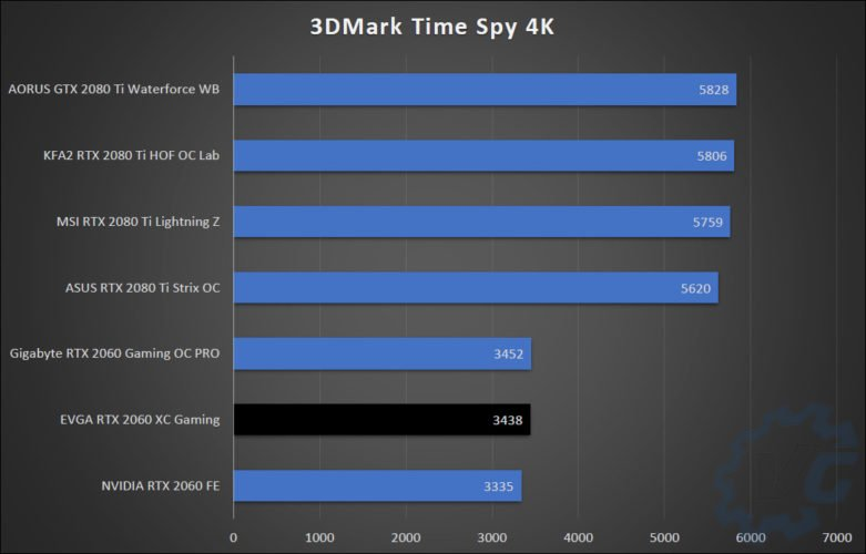 Résultat des benchmarks avec la EVGA RTX 2060 XC Gaming