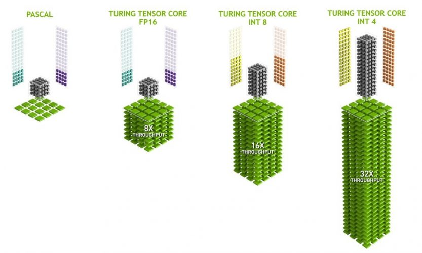 Tensor Cores DLSS