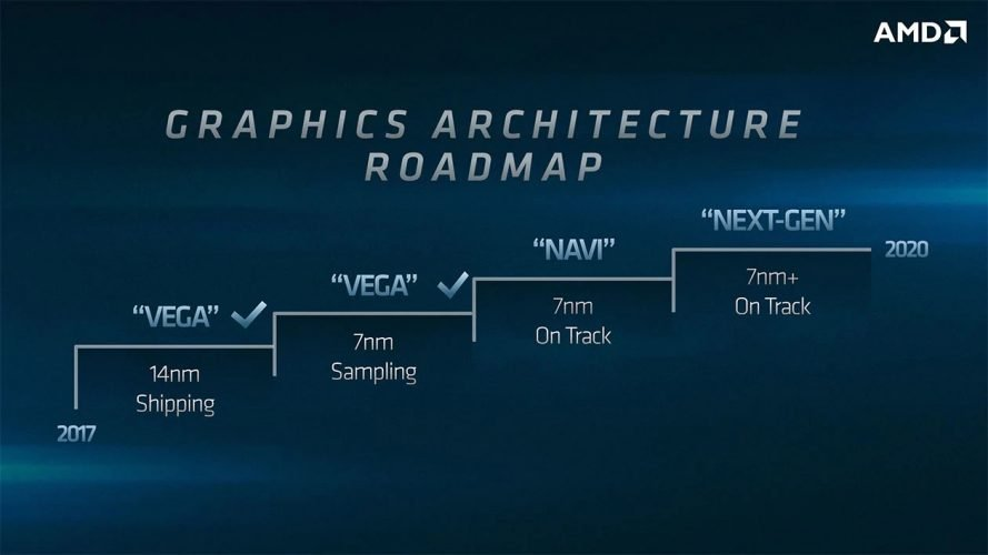 Roadmap AMD GPU