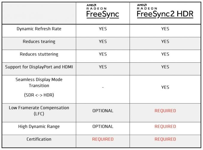 tableau des nouveautés du freeSync 2 HDR