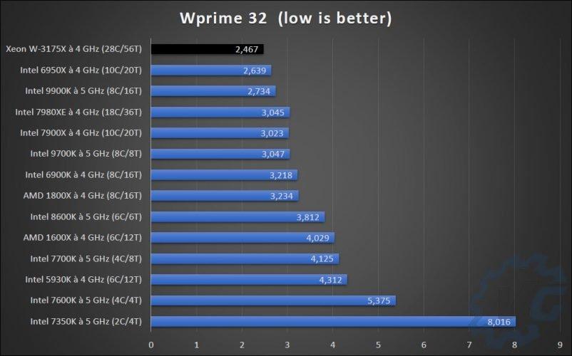 Comparatif CPU à Wprime 32