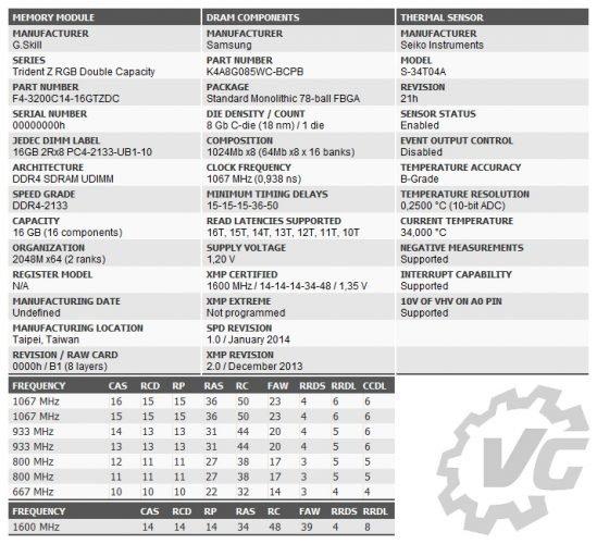 Les paramètres des kits DC G.SKill et ZADAK