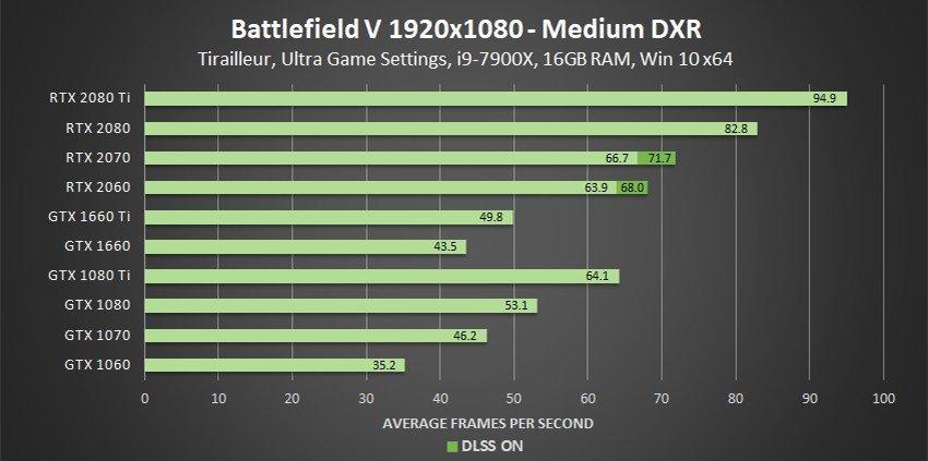 Graphique montrant la performance de GTX en 1080p Ray Tracing Medium