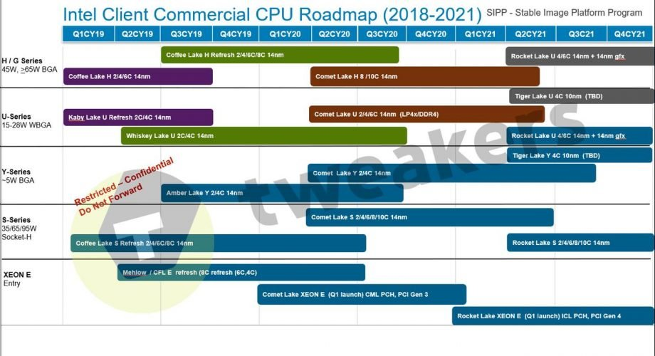 Intel CPU Roadmap