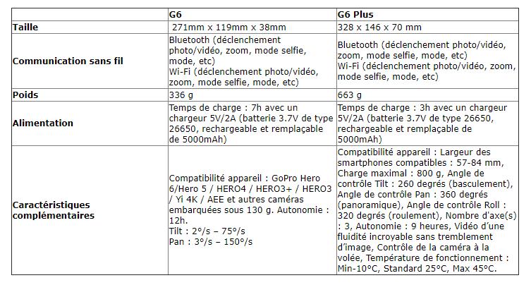 G6 G6+ caractéristiques