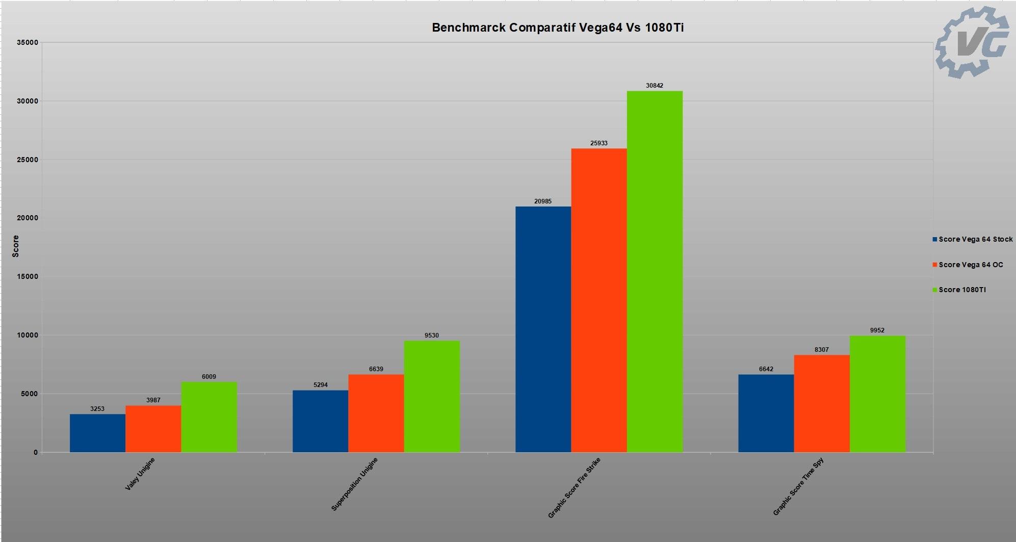 graphique de comparaison Benchmark