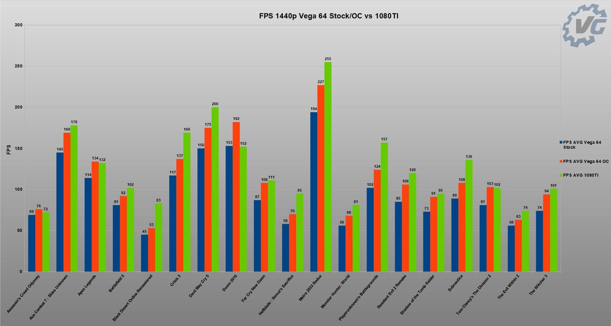 Graphique comparatif Vega 64 Vs 1080 Ti