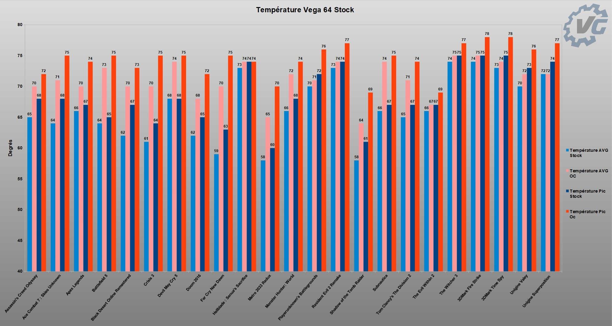 Graphique température stock/overclocké