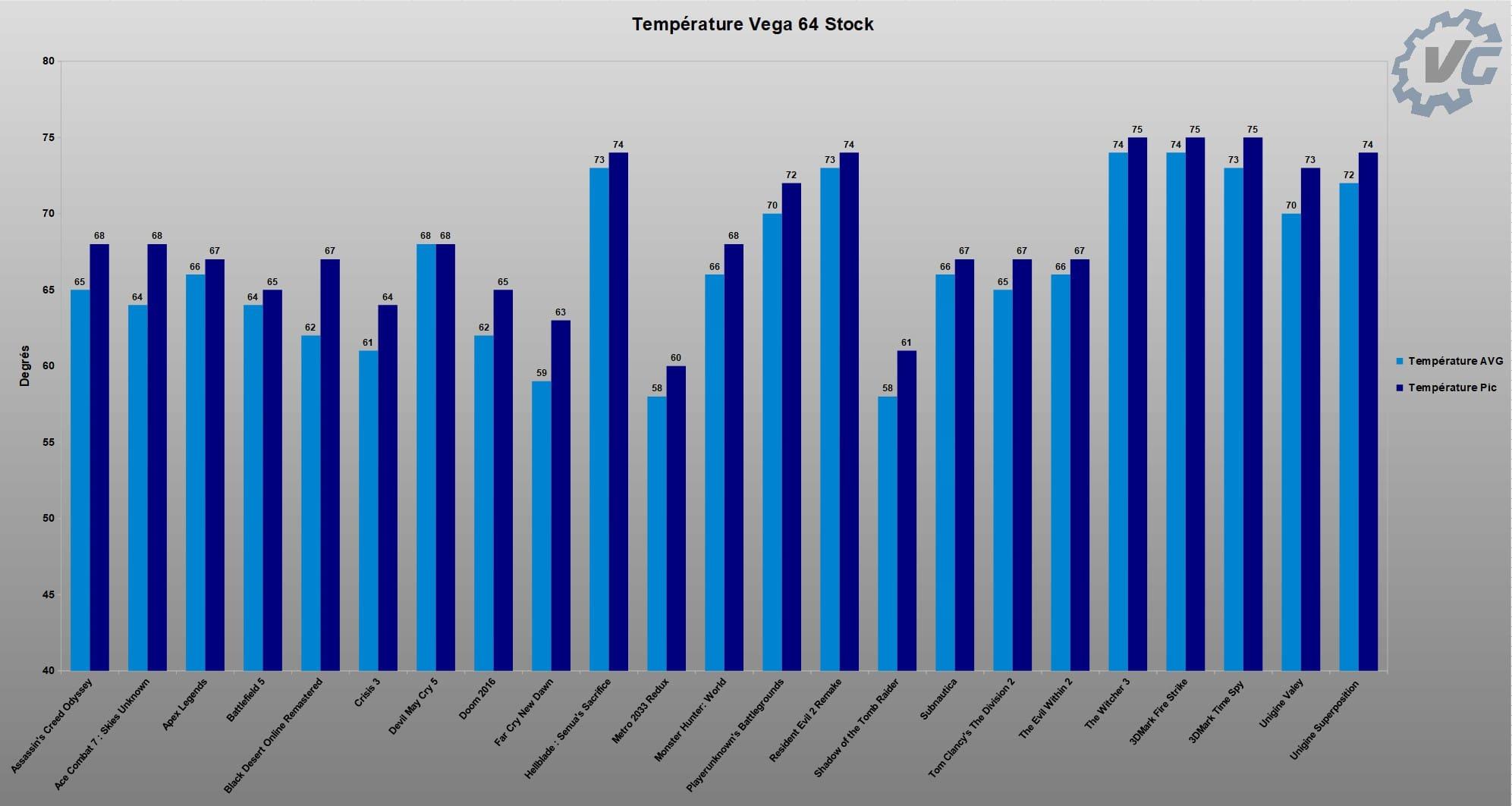 Graphique Température Vega 64 Stock