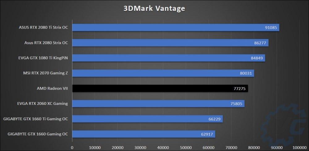 Graphique 3DMark synthèse