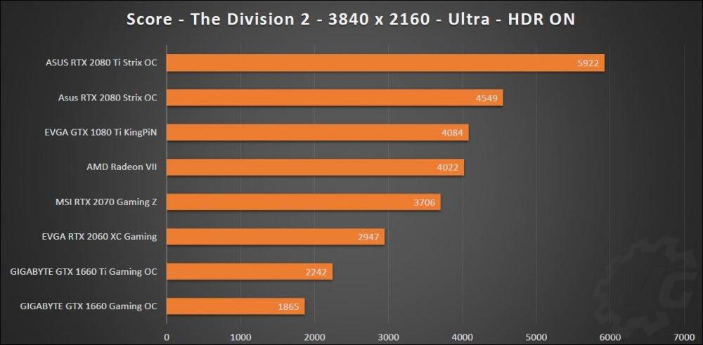 Graphique des résultats sur le benchmark The Division 2