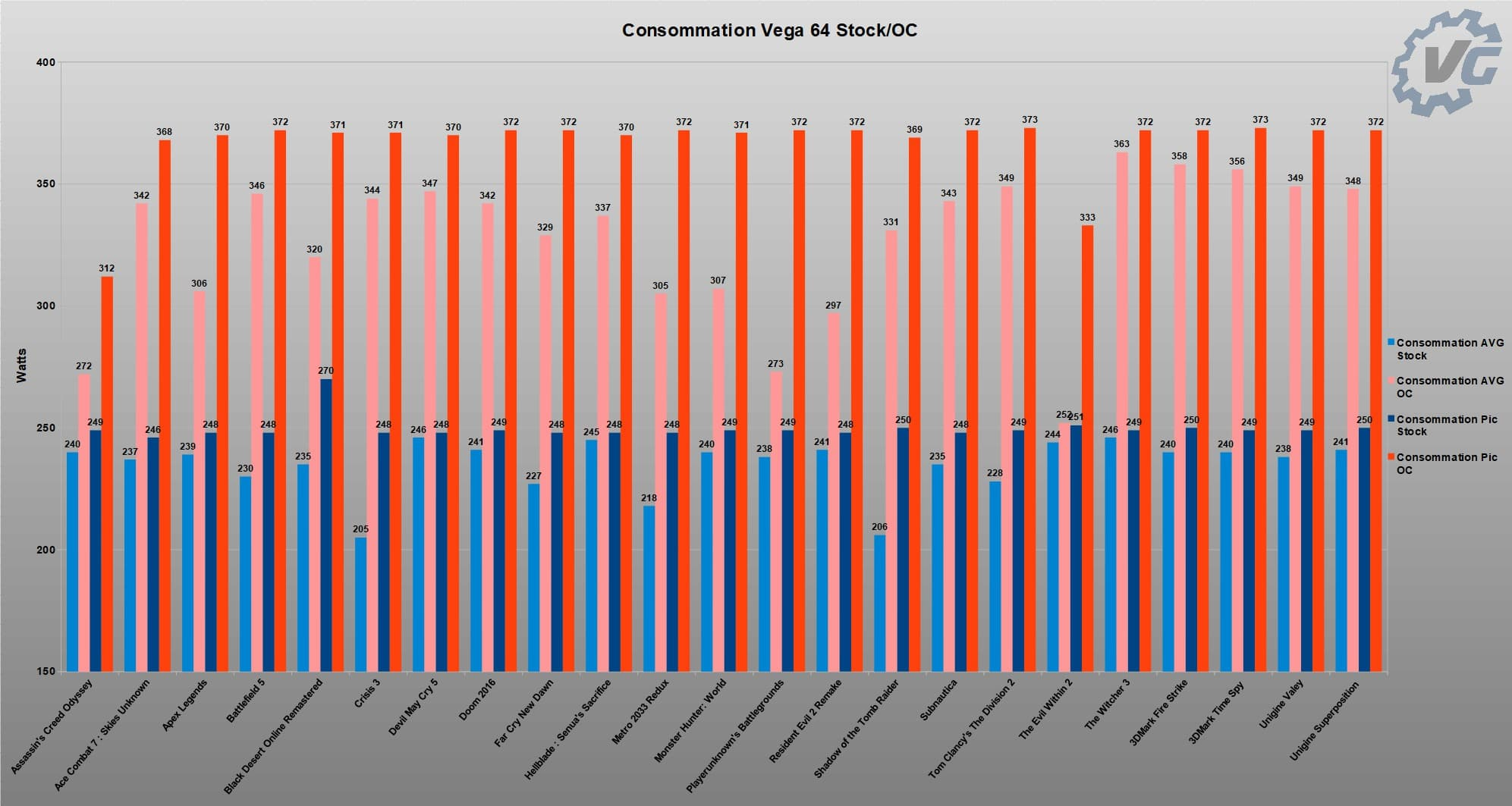 Graphique Consommation Vega 64 Stock Overclocké