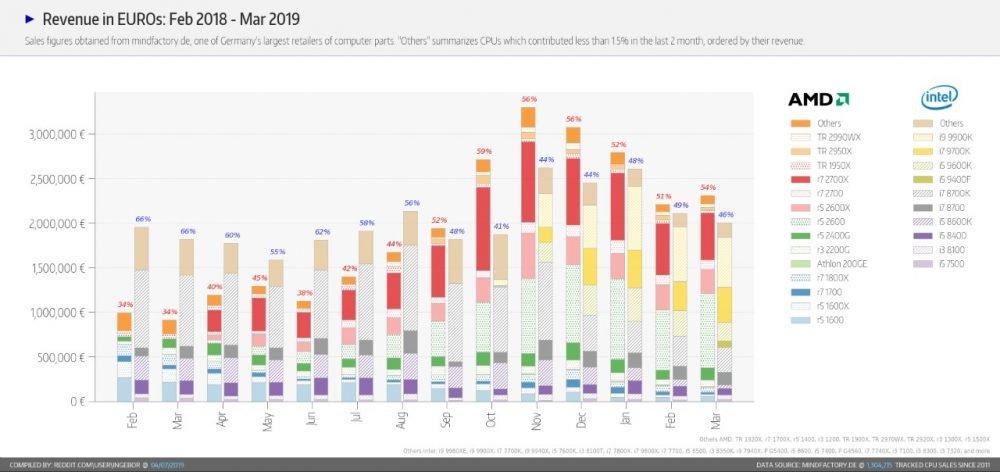 Revenus générés par la vente des CPU à mars 2019