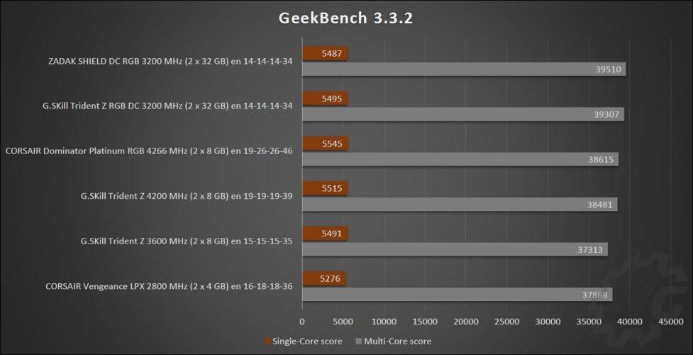 Tableau des résultats des kits DC de G.SKill et ZADAK