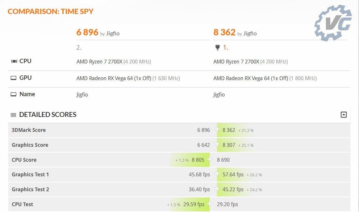 Fire Strike Overclocké/Stock comparaison Vega 64