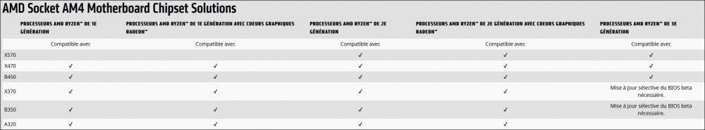 Compatibilité entre les processeurs et les chipset chez AMD